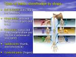 types of joints classification by shape