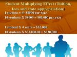 student multiplying effect tuition fees and state appropriation