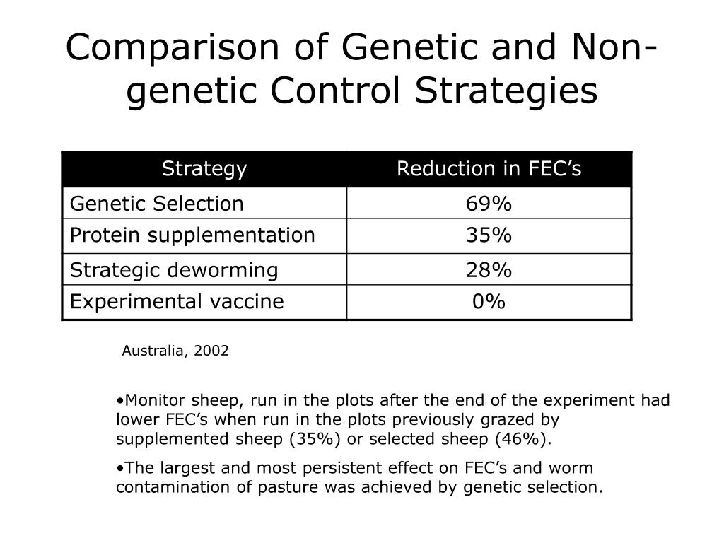 Comparison of Genetic and Non-genetic Control Strategies