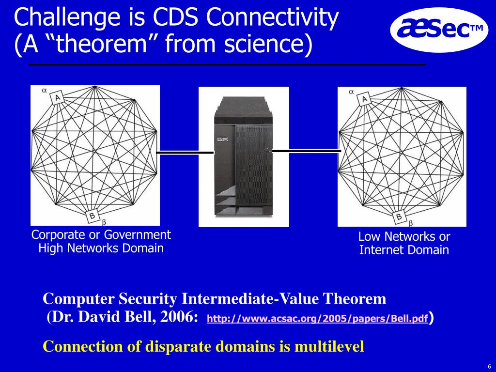 Challenge is CDS Connectivity