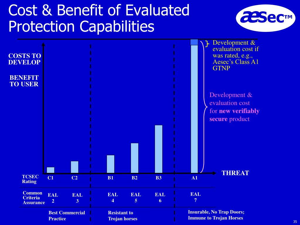 Cost & Benefit of Evaluated Protection Capabilities