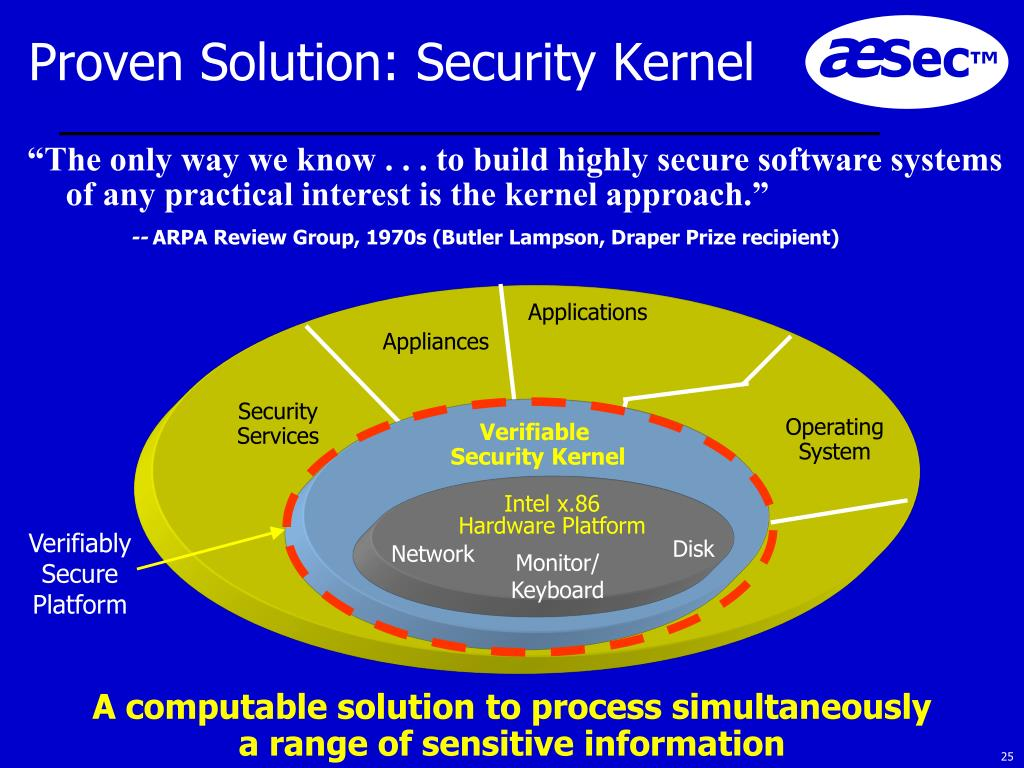 Proven Solution: Security Kernel