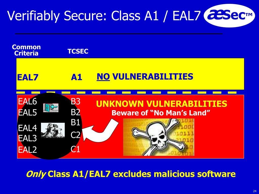 Verifiably Secure: Class A1 / EAL7