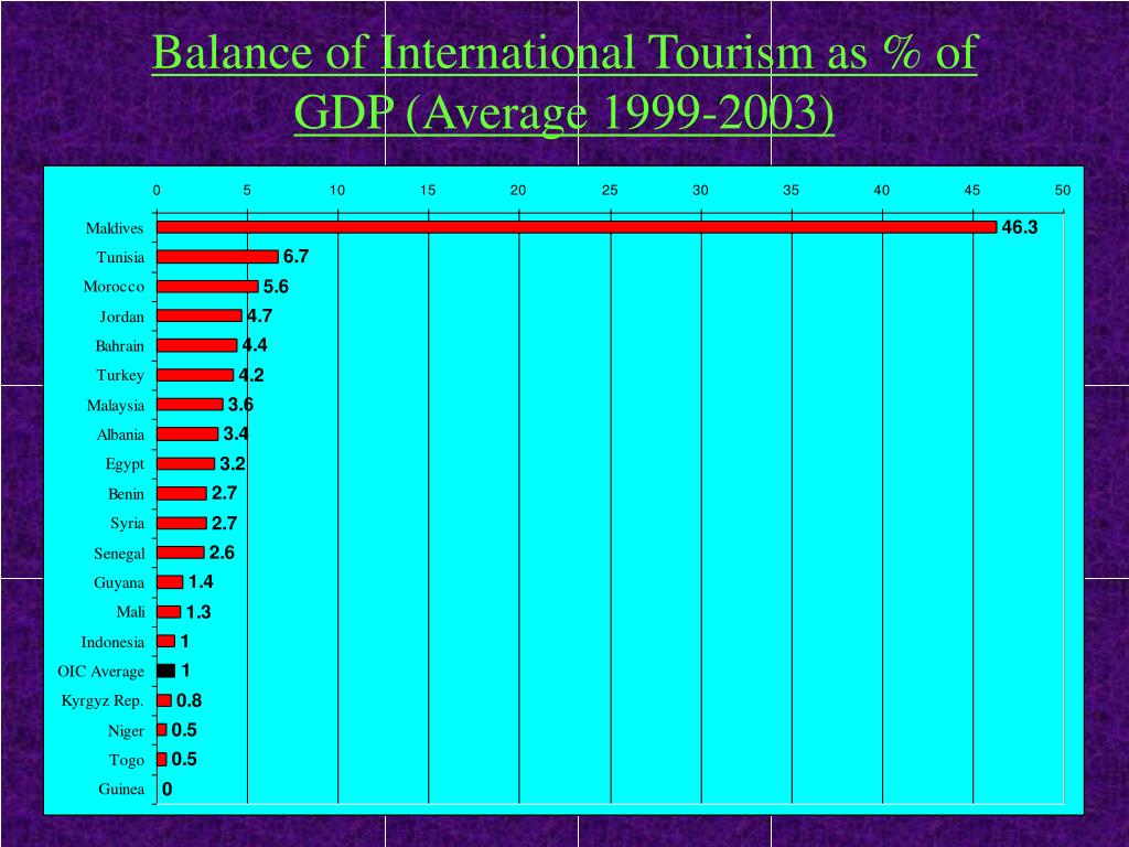 Balance of International Tourism as % of GDP (Average 1999-2003)
