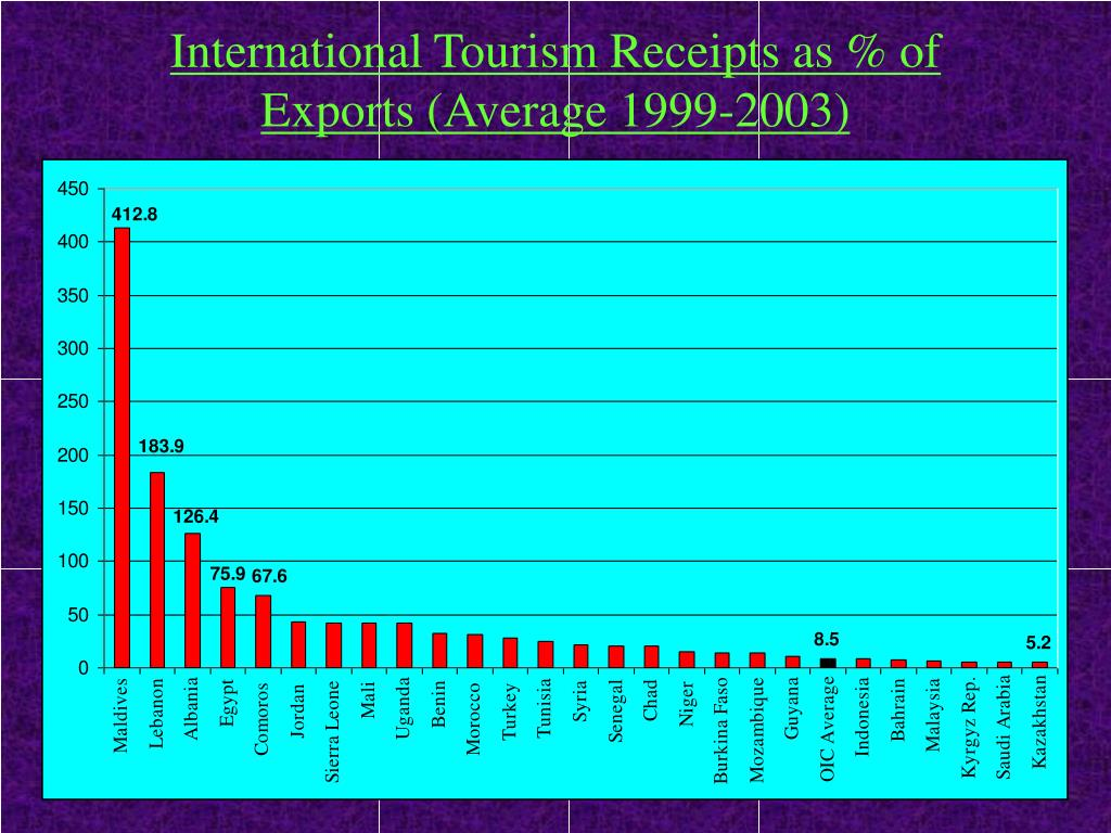 International Tourism Receipts as % of Exports (Average 1999-2003)