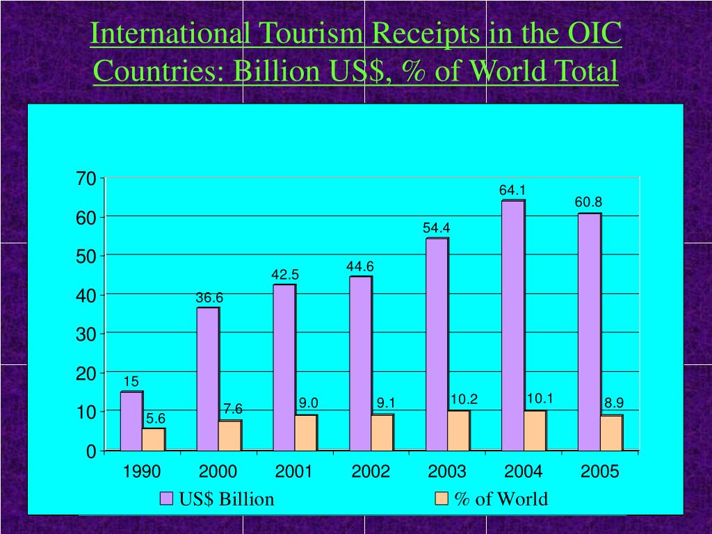 International Tourism Receipts in the OIC Countries: Billion US$, % of World Total