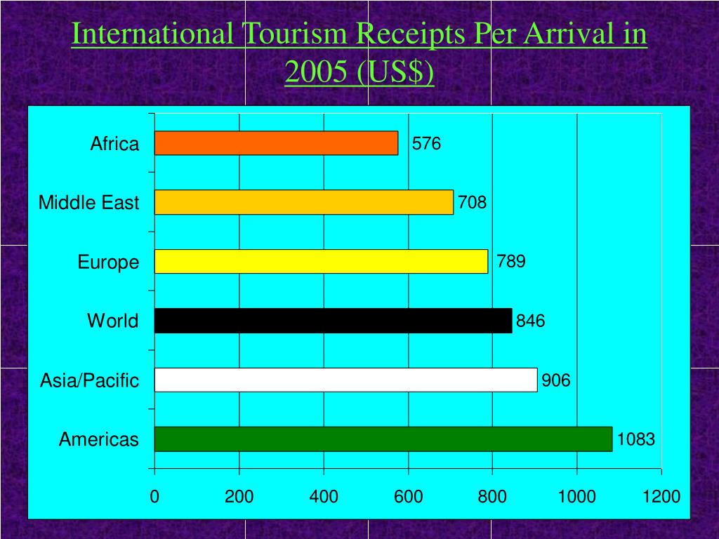 International Tourism Receipts Per Arrival in 2005 (US$)
