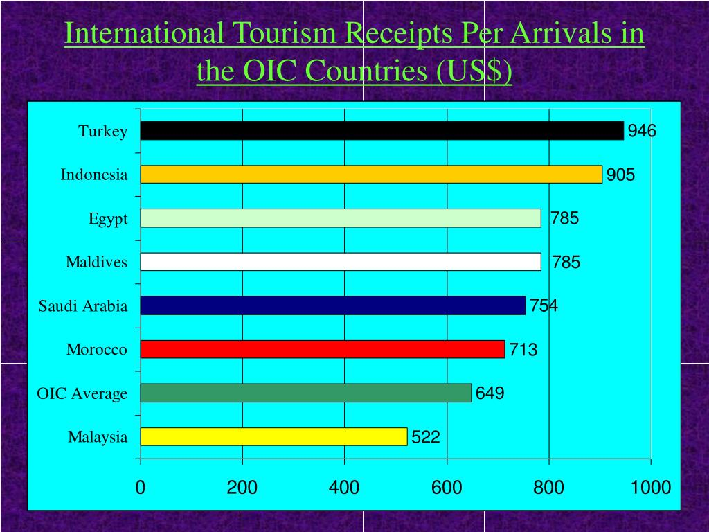 International Tourism Receipts Per Arrivals in the OIC Countries (US$)