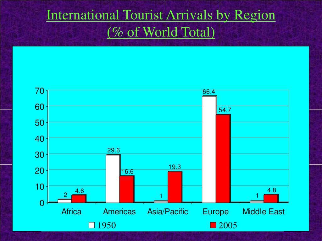 International Tourist Arrivals by Region