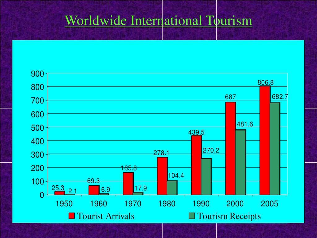 Worldwide International Tourism