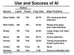 use and success of ai