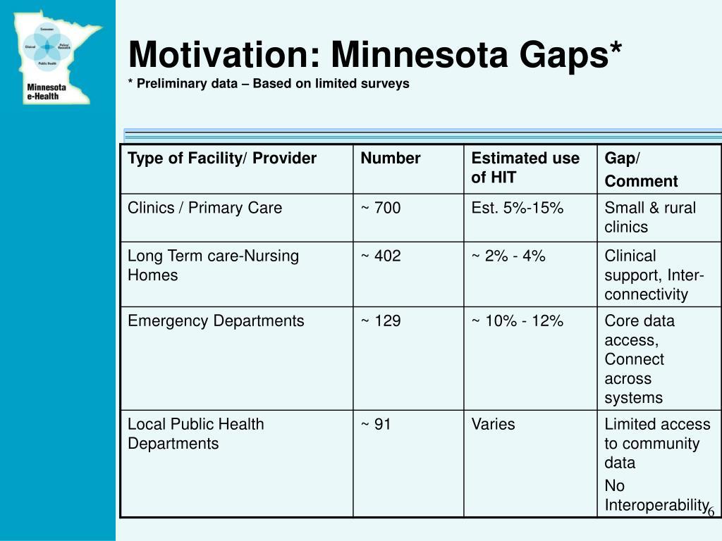 Motivation: Minnesota Gaps*