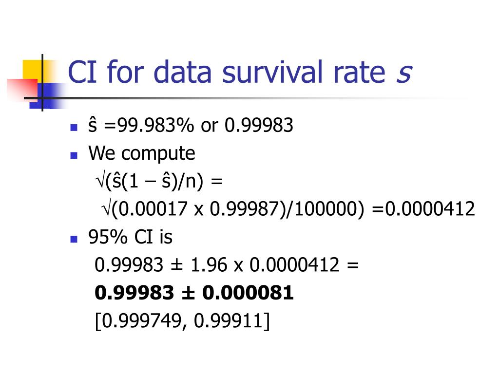 CI for data survival rate