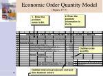 economic order quantity model figure 15 3