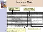 production model figure 15 13