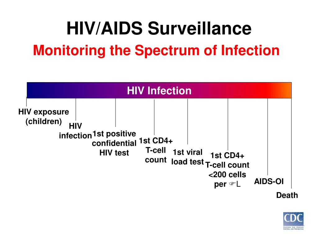 HIV Infection