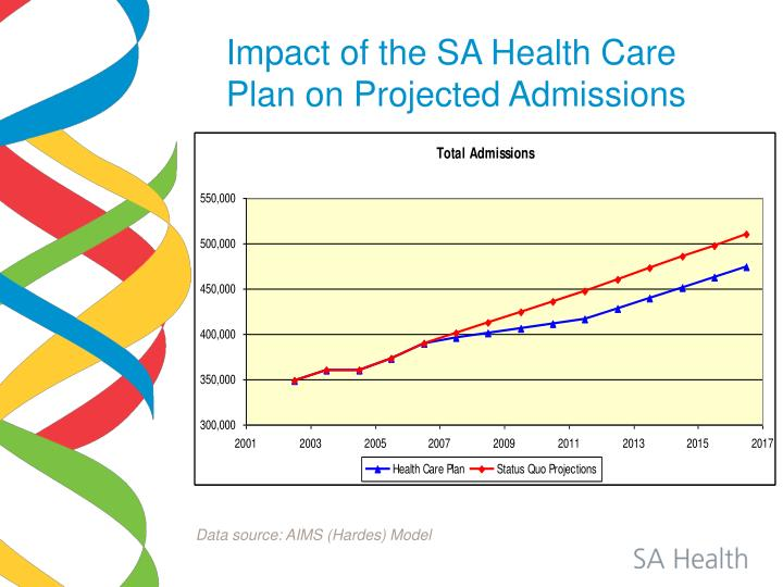 Impact of the SA Health Care Plan on Projected Admissions