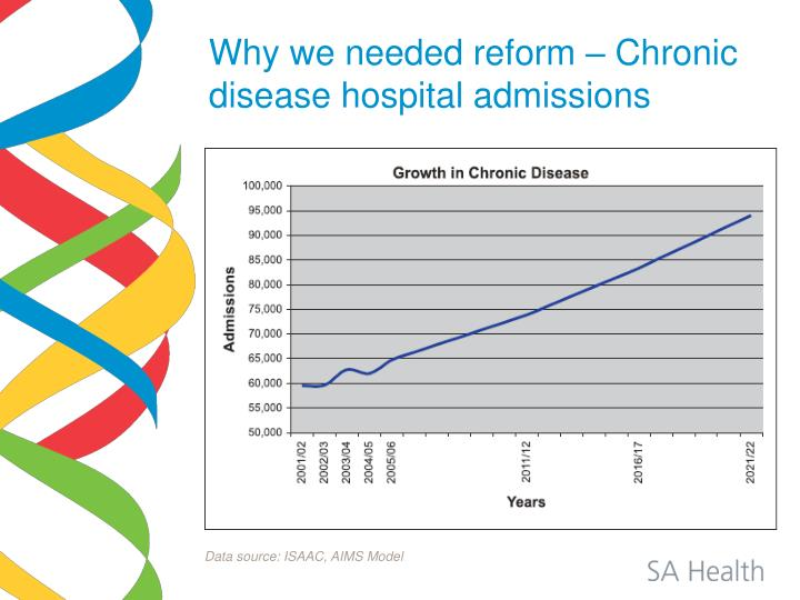 Why we needed reform – Chronic disease hospital admissions