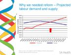 why we needed reform projected labour demand and supply