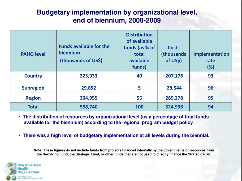 Budgetary implementation by organizational level,
