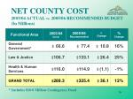 net county cost 2003 04 actual vs 2005 06 recommended budget in millions