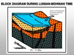 block diagram during luisian mohnian time