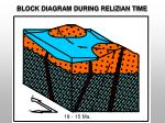 block diagram during relizian time