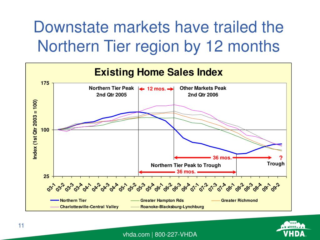 Downstate markets have trailed the Northern Tier region by 12 months