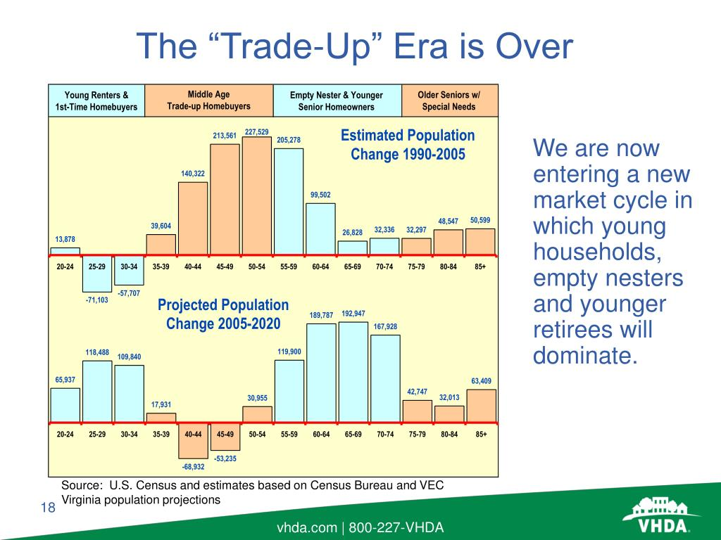 We are now entering a new market cycle in which young households, empty nesters  and younger retirees will dominate.