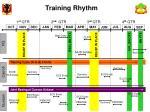 training rhythm