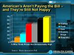 american s aren t paying the bill and they re still not happy