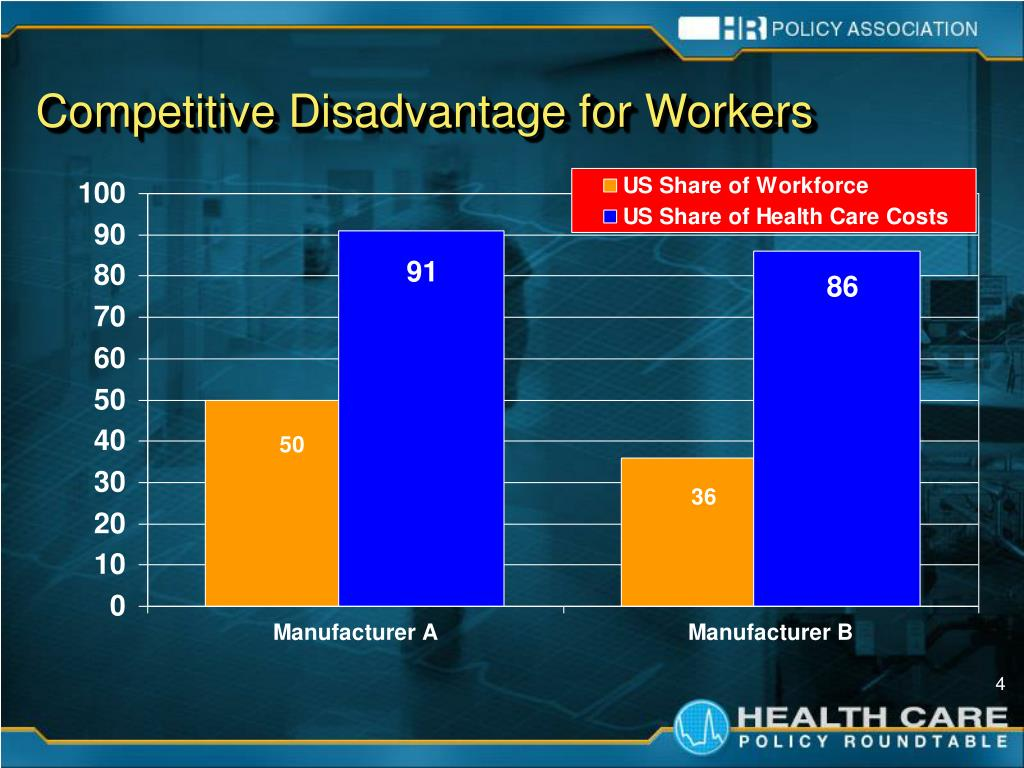Competitive Disadvantage for Workers