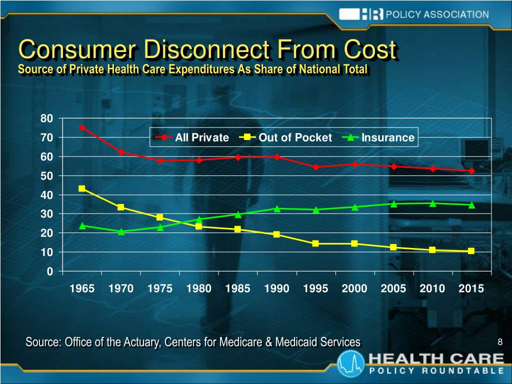 Consumer Disconnect From Cost