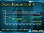 consumer disconnect from cost source of private health care expenditures as share of national total