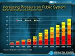 increasing pressure on public system medicare spending components as proportion of gdp