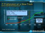 it proliferation on a slow track electronic health records adoption curve