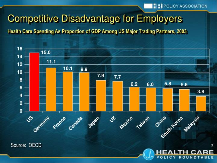Competitive Disadvantage for Employers