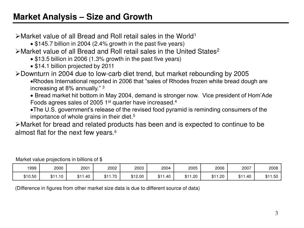 Market Analysis – Size and Growth