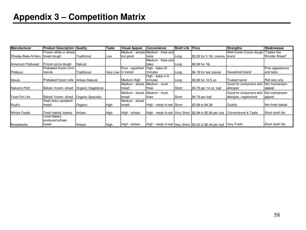 Appendix 3 – Competition Matrix