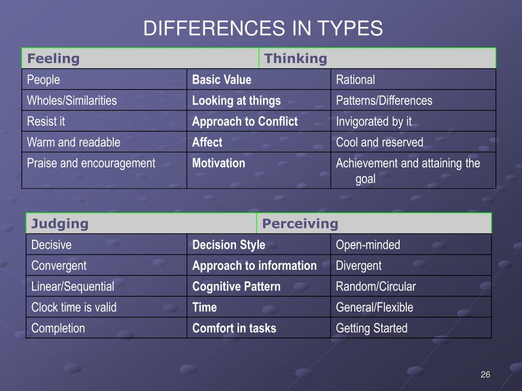 DIFFERENCES IN TYPES