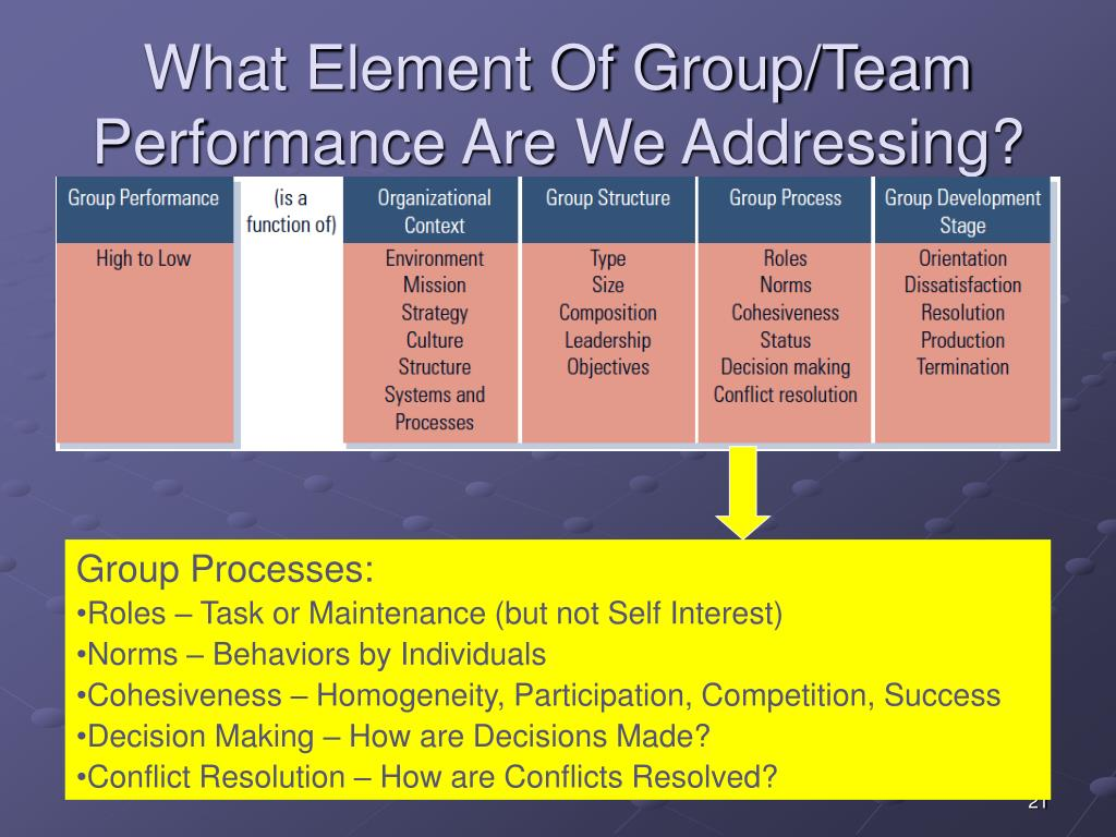 What Element Of Group/Team Performance Are We Addressing?