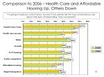 comparison to 2006 health care and affordable housing up others down