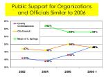 public support for organizations and officials similar to 2006