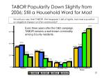 tabor popularity down slightly from 2006 still a household word for most