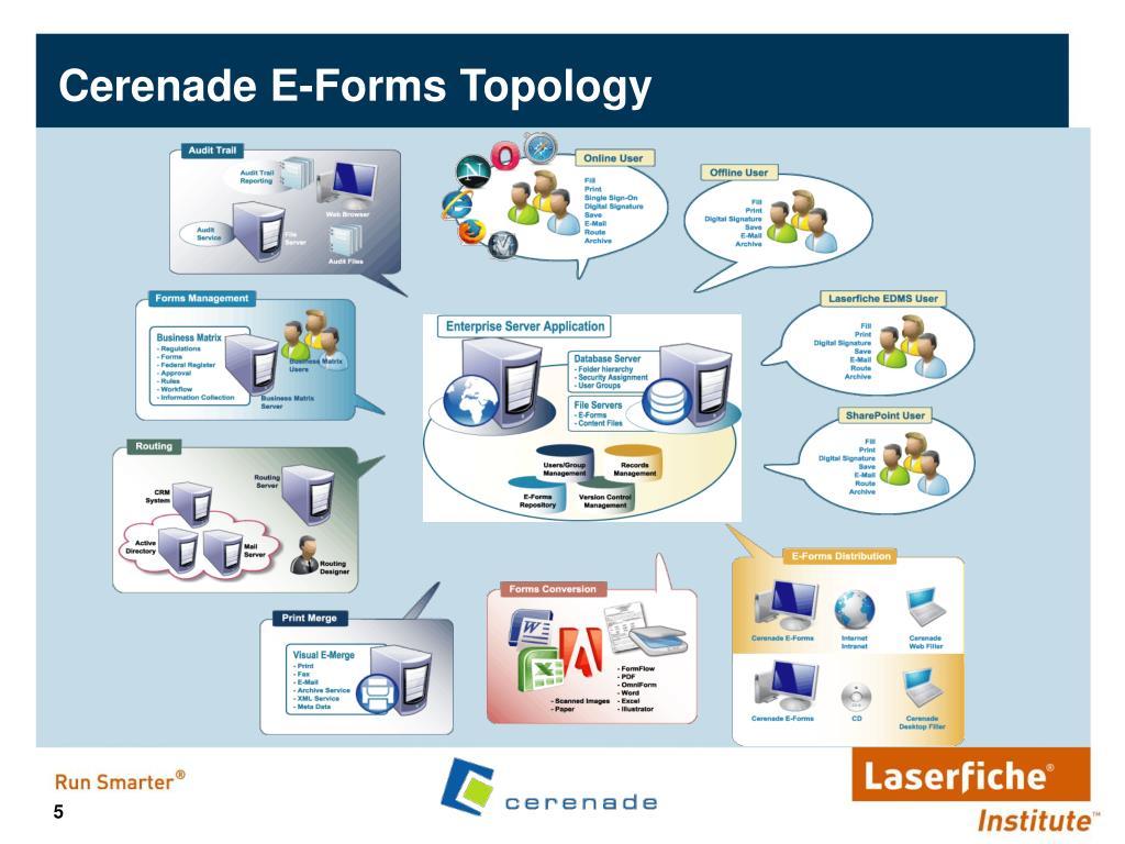 Cerenade E-Forms Topology