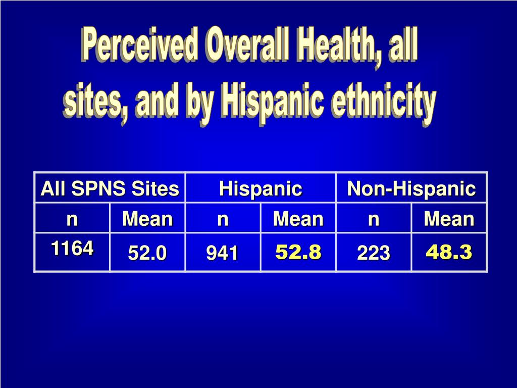 Perceived Overall Health, all