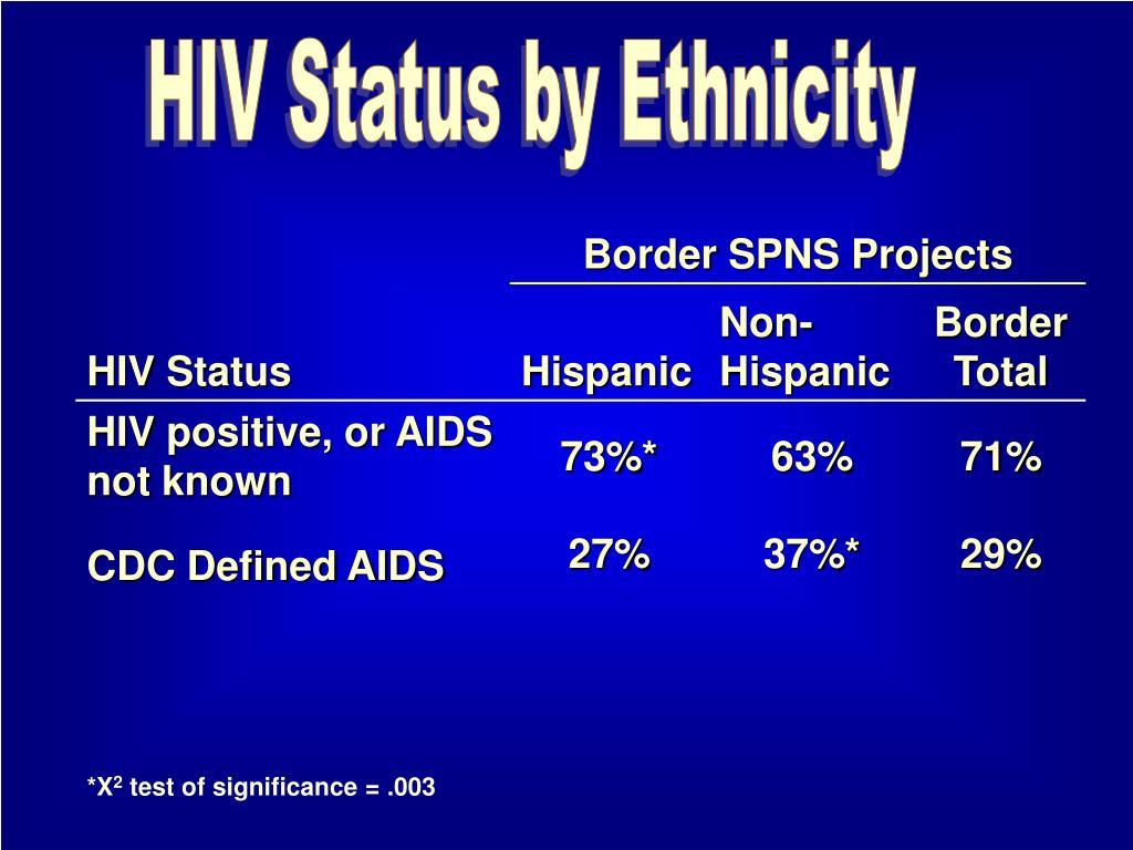 HIV Status by Ethnicity