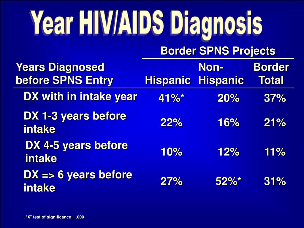Year HIV/AIDS Diagnosis