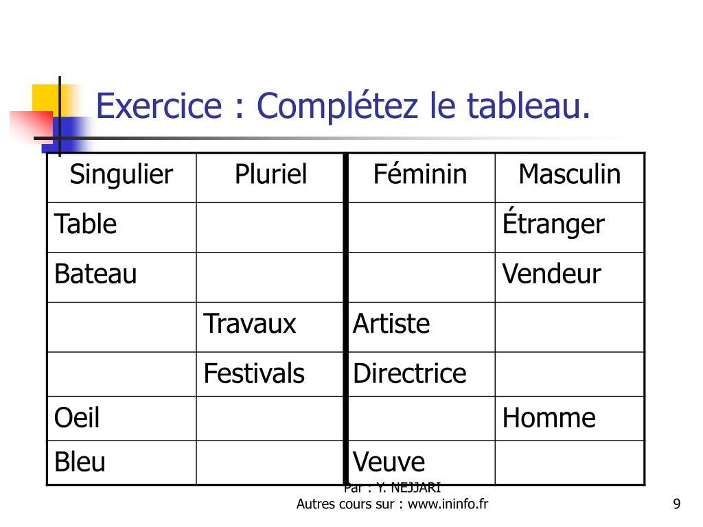 Exercice : Complétez le tableau.