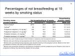 percentages of not breastfeeding at 10 weeks by smoking status